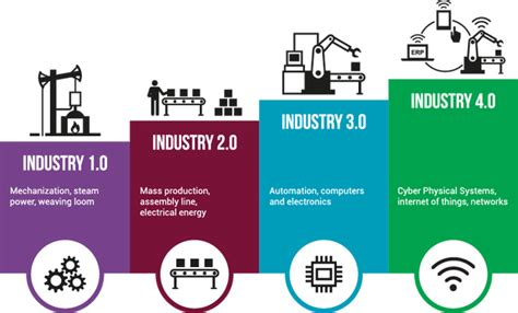 how humans are empowering digital transformation in industry 4 0