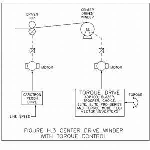 Center Driven Winders  Unwinders  Constant Tension  Speed