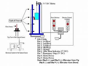 Mint Flavour  Elevator Control Project