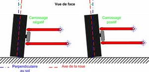Angle De Carrossage : angle de carrossage wikip dia ~ Maxctalentgroup.com Avis de Voitures