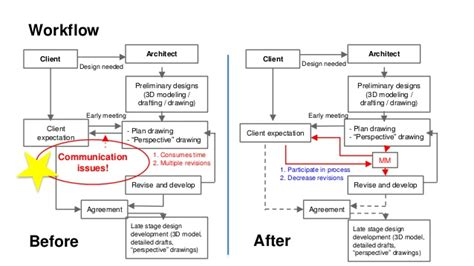 workflow client architect preliminary designs