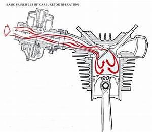 Motor Dengan Sistem Injeksi  Fi System  Vs Karburator