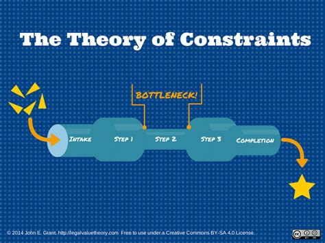 Bottleneck: a critical point in the supply chain