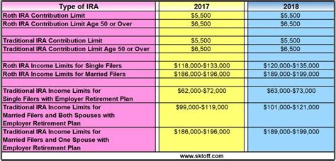 ira contribution  income limits
