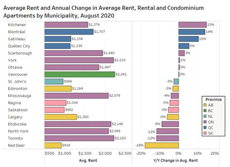 There are other ways of writing that last query. Toronto rent prices just dropped again for the sixth month ...