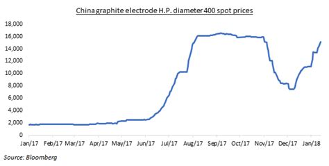 graphite electrode   verge   structural change blogs televisory  leading