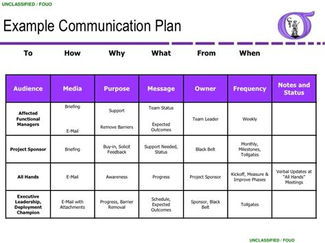 Communication Plan Template For Project Management by Project Communication Plan Template Business