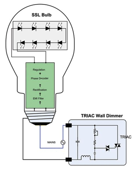 efficient dimming for led lighting electronic products