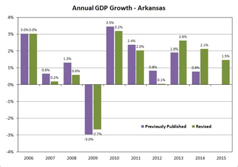 bureau for economic analysis arkansas economist 2016 june