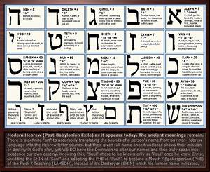 hebrew letter meanings chart and gematria examples of With bible letter bible