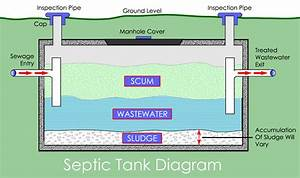 Septic Tank  French  Soakaway Drains Fields Repair