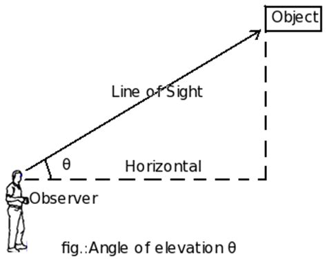 Study Of Angle Of Elevation Definition With Formula And