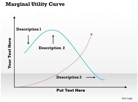 marginal utility curve powerpoint template