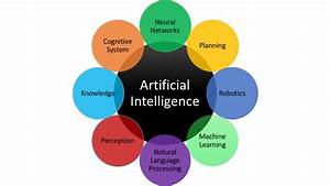 Artificial Intelligence: Everything You Want to Know | Scoro