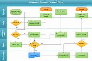 Professional Diagram And Communicate With Essential Edraw Solution