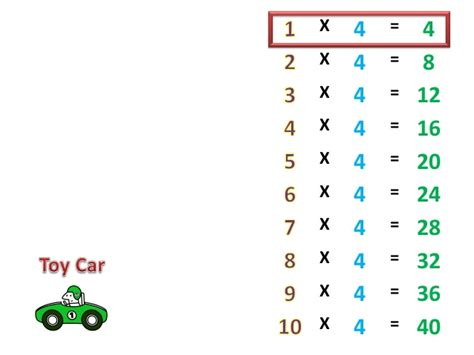 4 Times Table Project Perakul, Multiplication For The