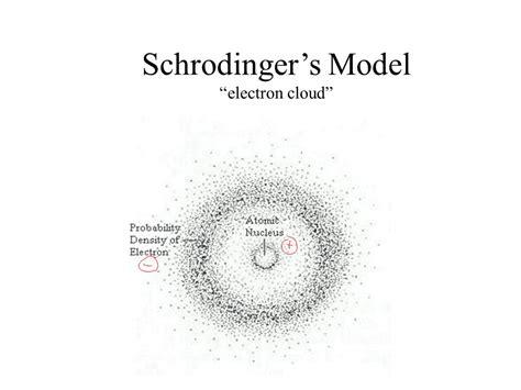 Schrodinger And Heisenberg Atomic Model   www.imgkid.com
