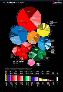 The Size Of The Mobile Market Daily Infographic