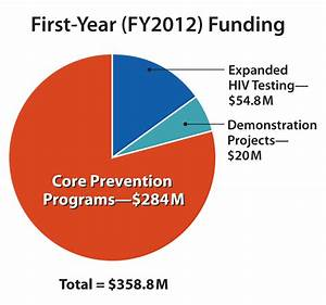Fact Sheet | PS12-1201 | Announcements | Funding | HIV ...