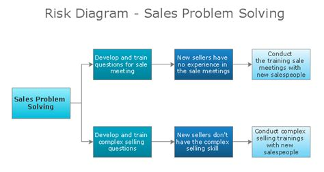 conceptdraw samples strategy  management diagrams