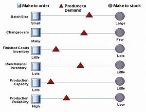 Understanding Production Inventory Systems