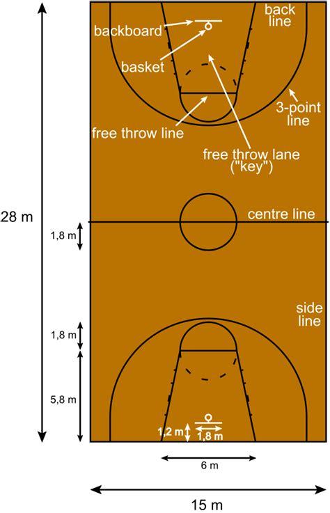 filebasketball court metric ensvg wikimedia commons