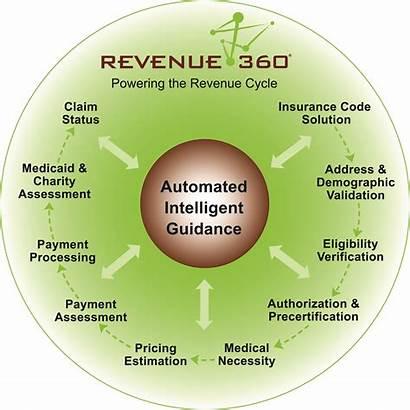Revenue Healthcare Hospital Wheel Claim System Rcm