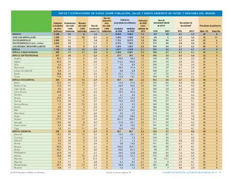 population reference bureau datos de la población mundial 2014 population reference