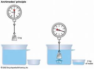 Archimedes U2019 Principle
