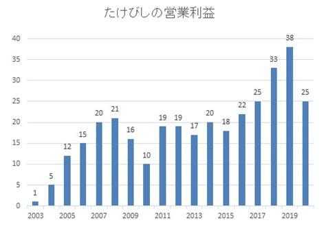 日本 たばこ 産業 株式 会社 株価