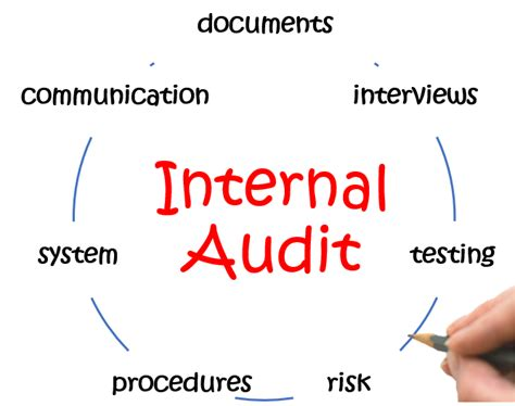 internal audit – HACCP Consulting Group