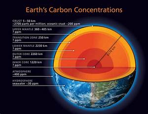 How Much and Where is Earth's Carbon? | Deep Carbon ...