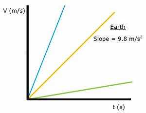 Label The Slope Pictured Above