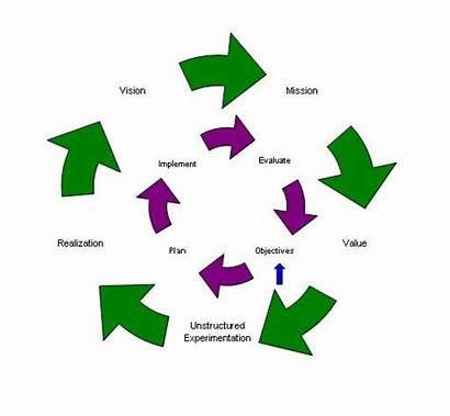 Transitional Training Models Mission Loop Organization