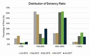 Quarterly Update on Estimated Solvency Funded Status of ...