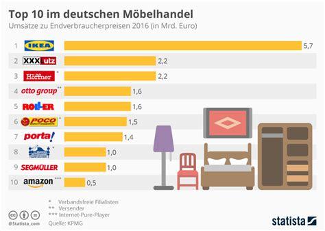 Kaufen Deutschland by Infografik Top 10 Im Deutschen M 246 Belhandel Statista