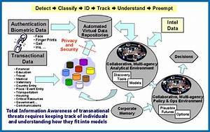 Total Information Awareness - Wikipedia