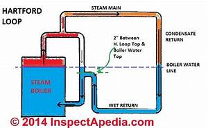 Hartford Loop Piping Schematic For A Steam Boiler - Adapted From Itt U0026 39 S The Steam Book