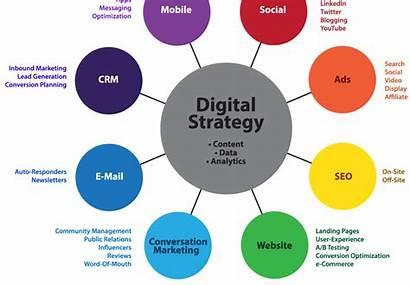 Marketing Strategy Sales Mix Working Still Avere