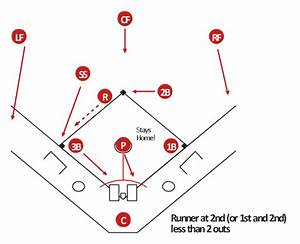 Free Baseball Positions Diagram  Download Free Clip Art  Free Clip Art On Clipart Library