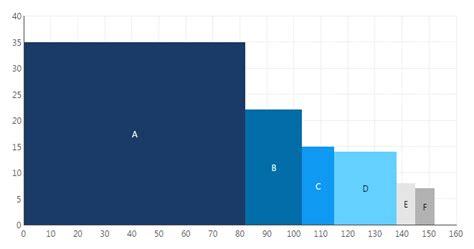 create  variable width column chart