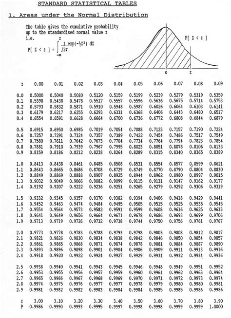 table statistics score normal standard stats probability curve cumulative distribution chart negative value calculator area under areas values probabilities scores