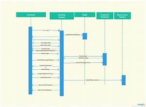 Uml Sequence Diagram Examples  U2014 Untpikapps