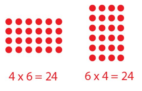 A Parents' Guide To Visual Learning In Maths