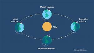 Equinox Does Not Have Equal Day  U0026 Night Length