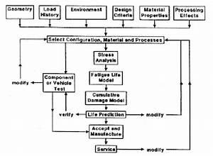 Fatigue Design Flow Chart  1