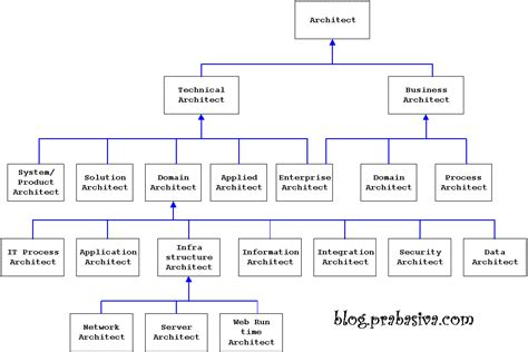 Different Types Of Architects  Enterprise Architecture