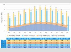 Guangzhou Weather Climate with Weather Forecast, Best