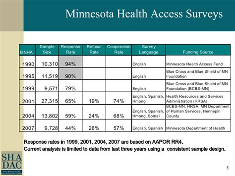 The following types of health insurance plans are available in minnesota for individuals and families. The Growing Challenges to State Telephone Surveys of Health Insurance…