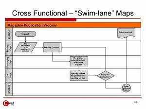 Swimming Lanes Proces